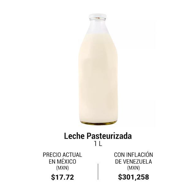 Leche inflación Venezuela