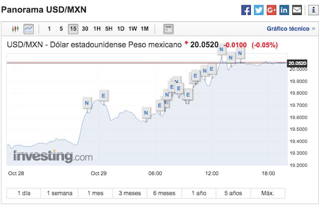 Peso Dólar Cancelación NAIM