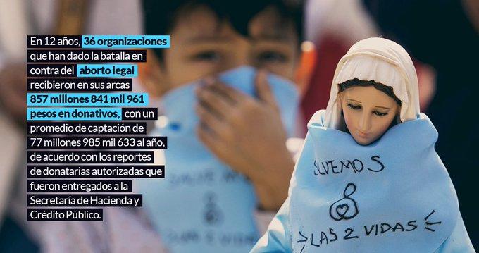 Los millonarios donativos a grupos anti aborto en México